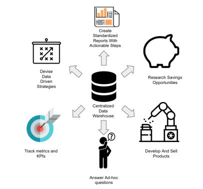 data warehousing consulting
