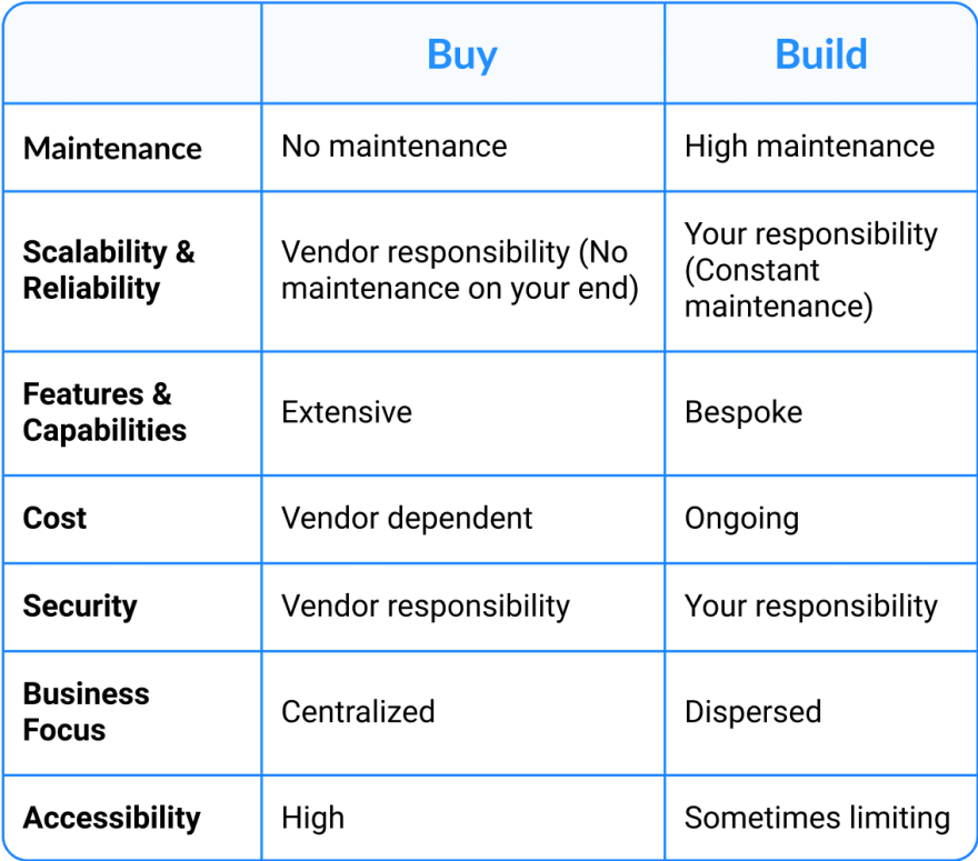 Build vs. Built Distributed Tracing Comparison Table