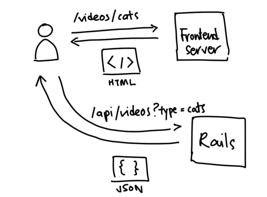 Single Page Apps with Rails