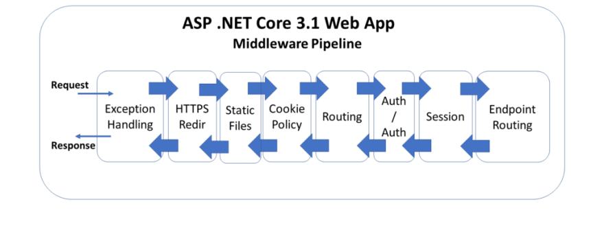 ASP .NET Core 3.1 middleware pipeline diagram