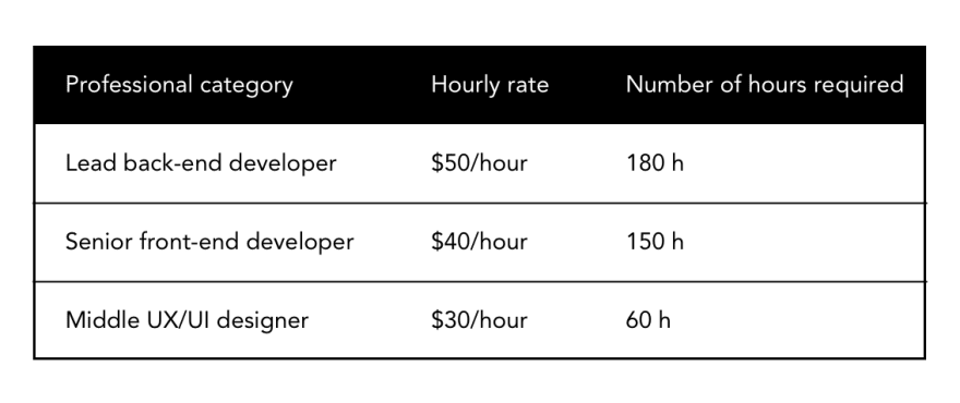 Example: Calculating the cost of the project