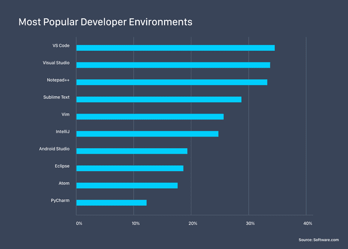 Ranking of Editors