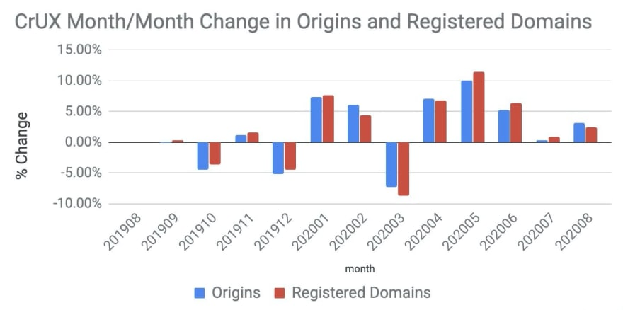 CrUX Month/Month Change in Origins and Registered Domains