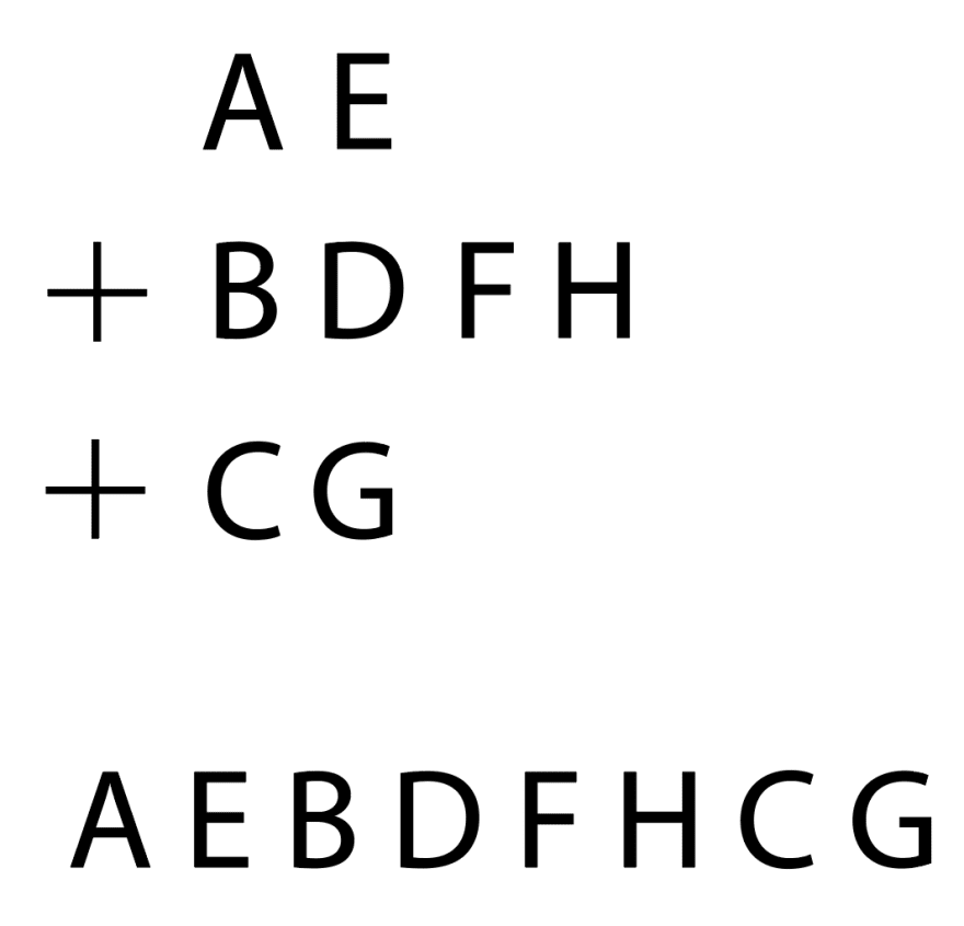 "First string is ""AE"", then a plus sign next to the second string, ""BDFH"", then a plus sign next to the third string, ""CG"". Beneath all of this is the final string, ""AEBDFHCG""."