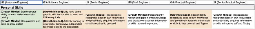 "Example IC progression matrix for ""growth mindset"""