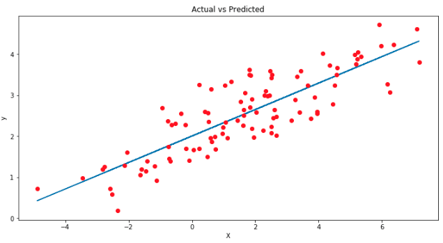 Introduction to Linear Regression in Python - DEV Community 👩 💻👨 💻