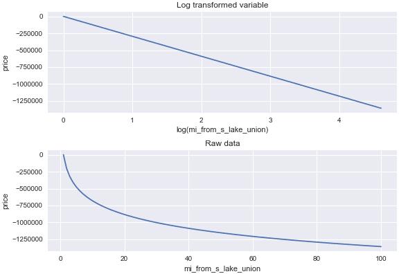 raw vs log-transformed data