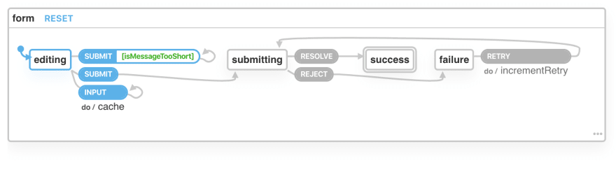 A state machine with an initial state of editing. From the editing state, an INPUT event triggers a self-transition with a cache action. The SUBMIT action first has a conditional self transition to validate the message, and otherwise transitions to submitting.