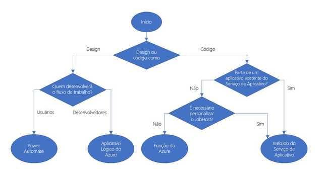 Escolher entre design ou código