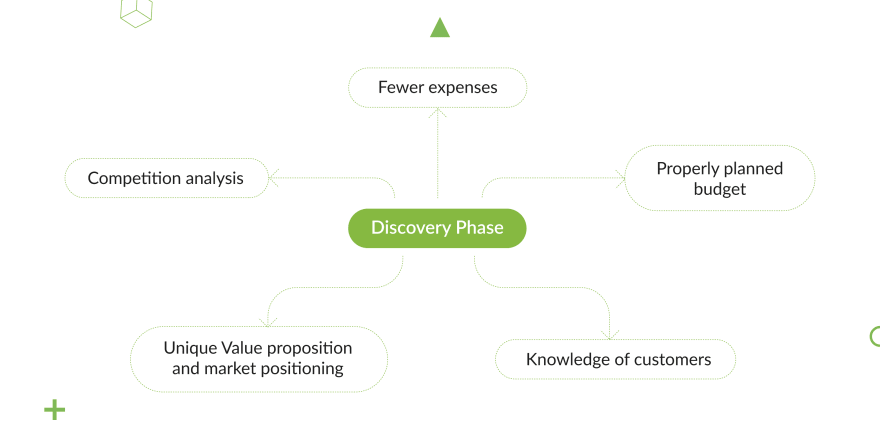 discovery-phase- of-a-project