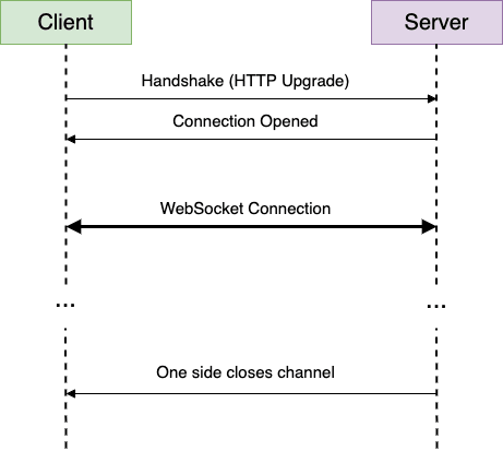 Websocket Diagram