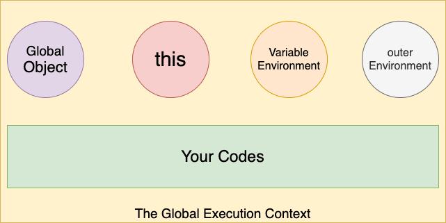 Alt Execution context
