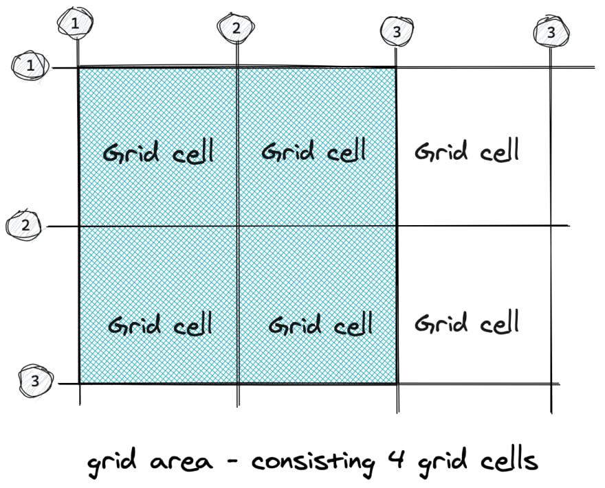 grid-area