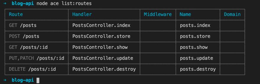 Image of AdonisJS CRUD API Only Routes