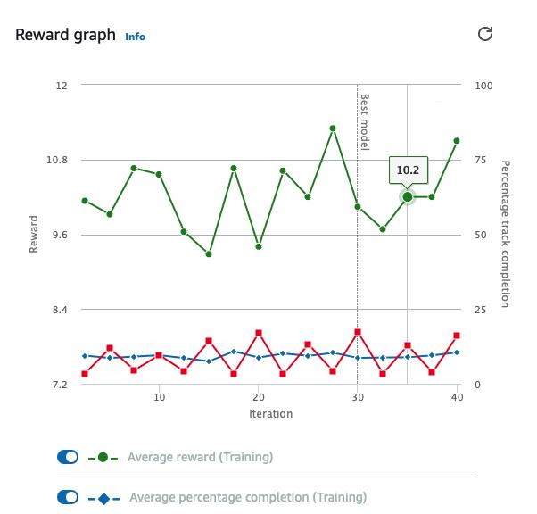 Reward Graph