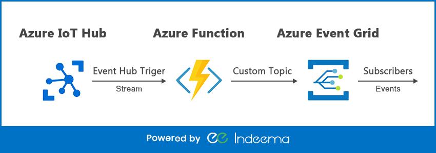 azure-iot-hub-explanation.png