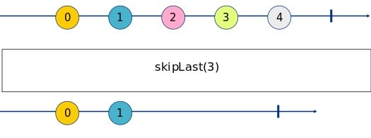 skipLast Marble Diagram