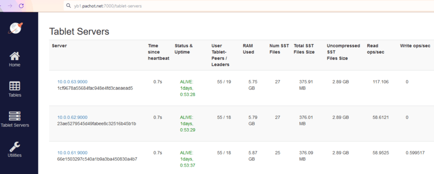 Tablet Server statistics showing 58 Read ops/sec for 2 nodes and 117 for the third one