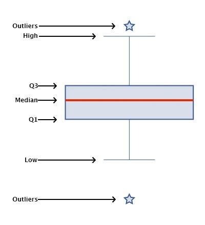 Box plot scheme