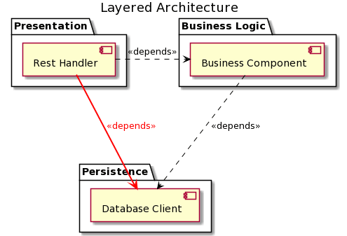 REST Service using a layered architecture that includes not allowed dependencies.