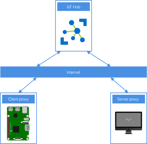 Build a virtual IoT Lab with Raspberry Pis and Azure IoT Hub