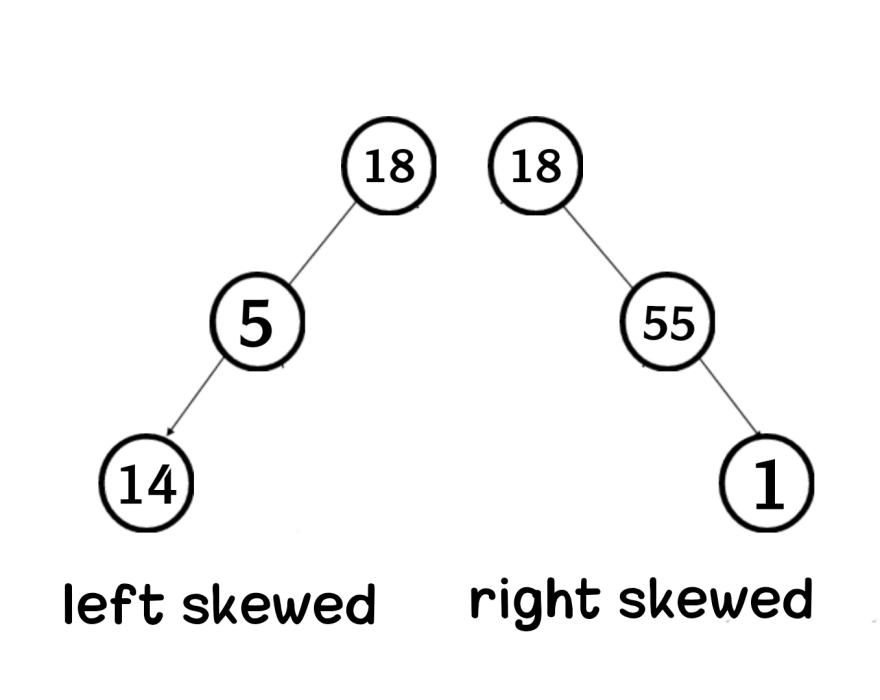Skewed binary tree in data structure Aya Bouchiha