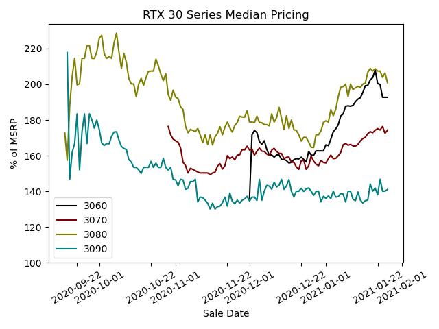 RTX 30 Series Median Pricing