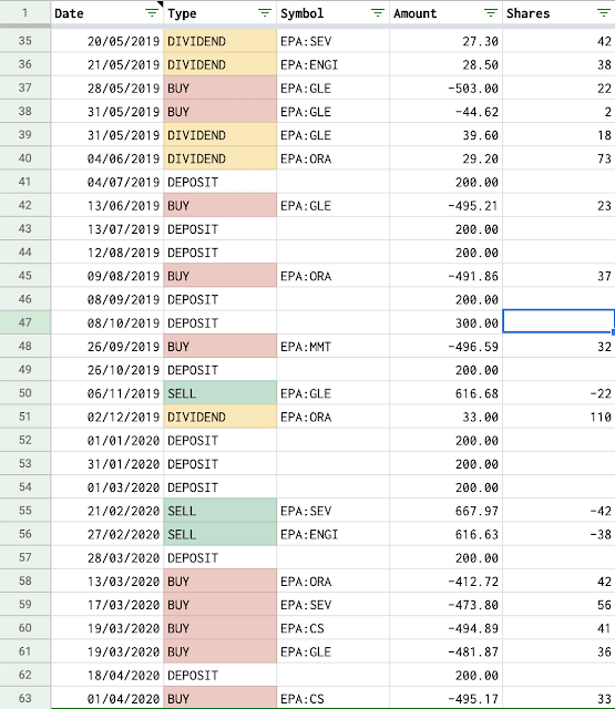 Manage Stock Transactions With Google Sheets