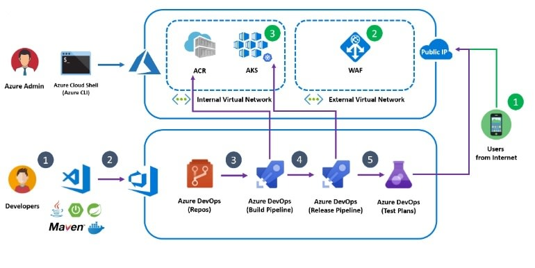 Azure DevOps - CI/ CD Pipeline