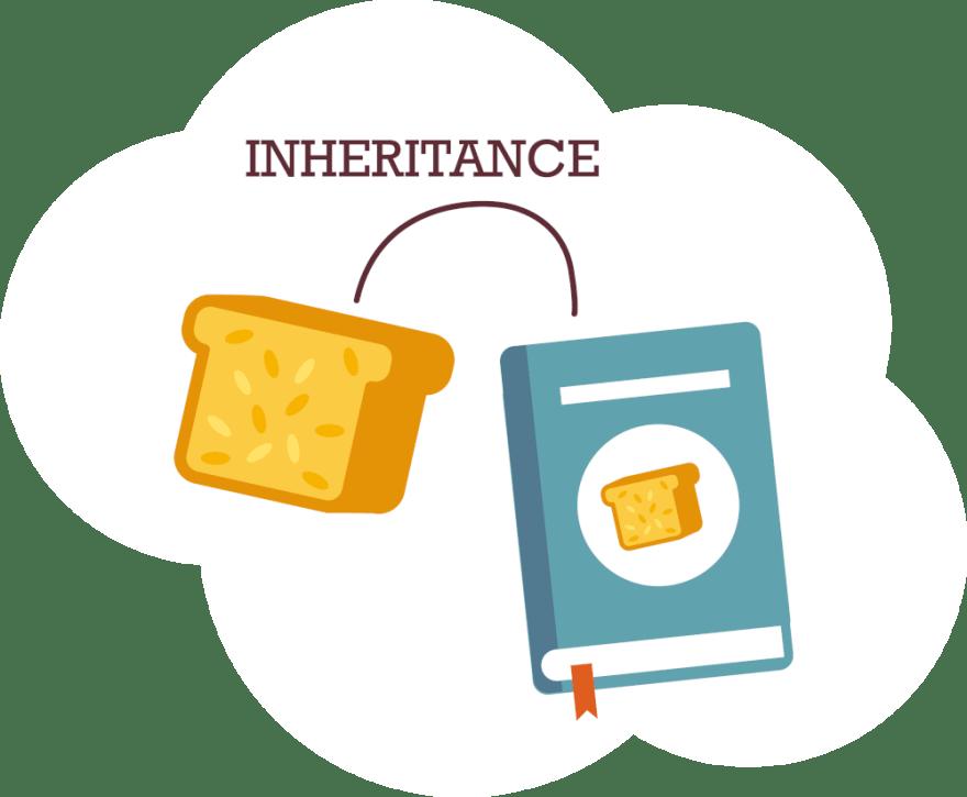 Inheritancs