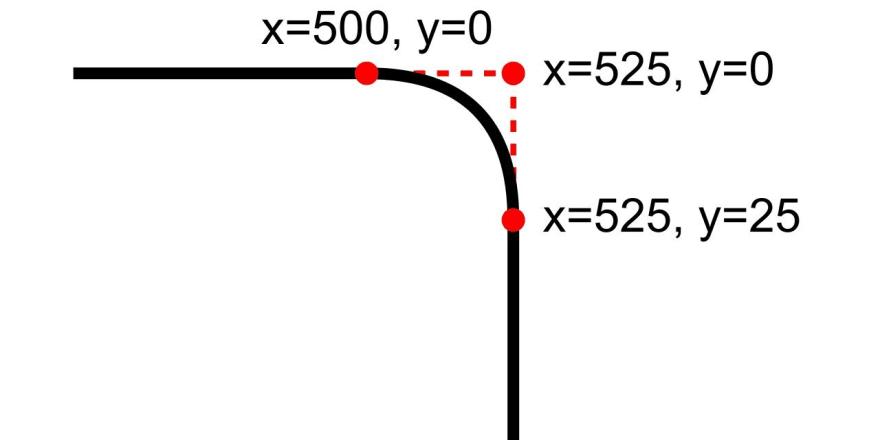 Defining a cubic Bézier curve