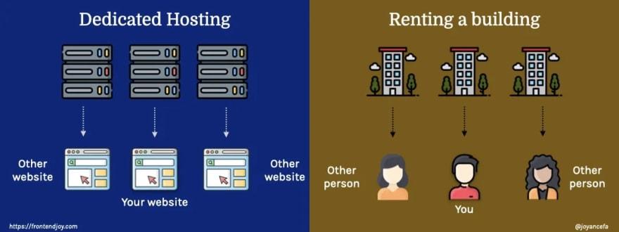 Dedicated hosting vs renting a building