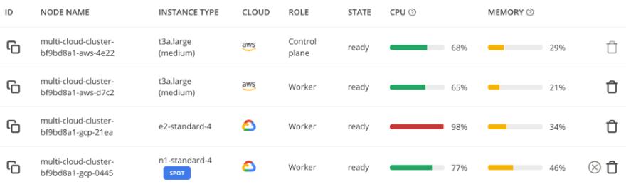 multi cloud cost optimization