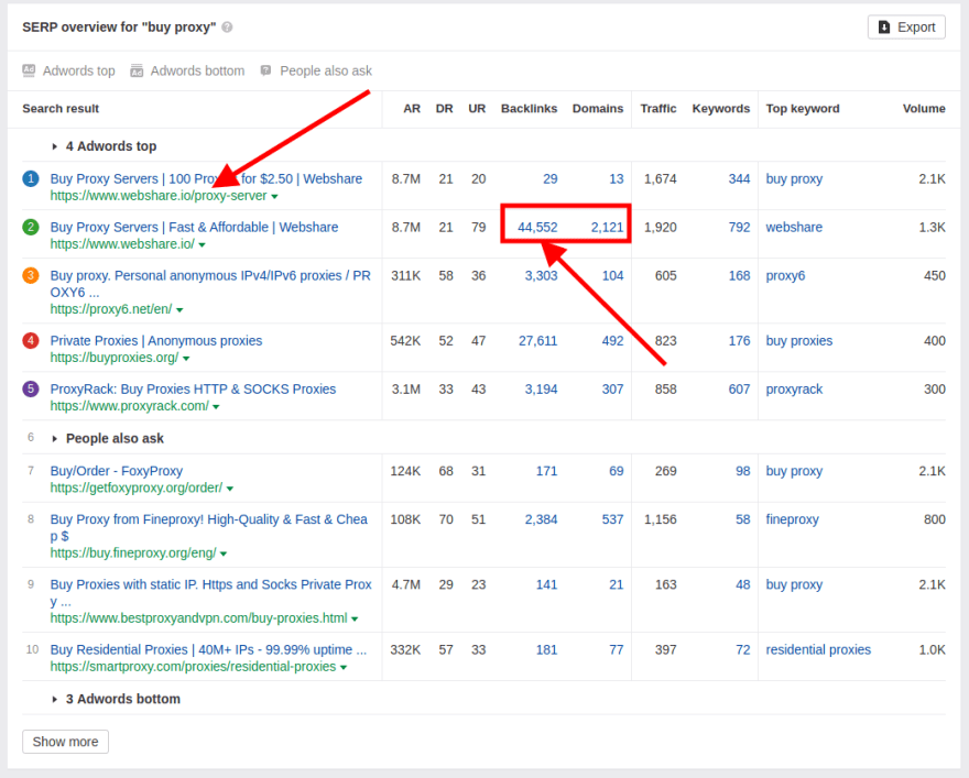 Top 10 positions for keyword