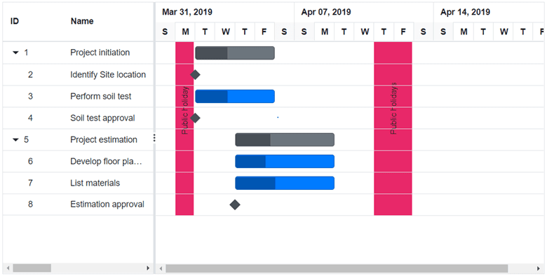 Holiday Marker in Blazor Gantt Chart