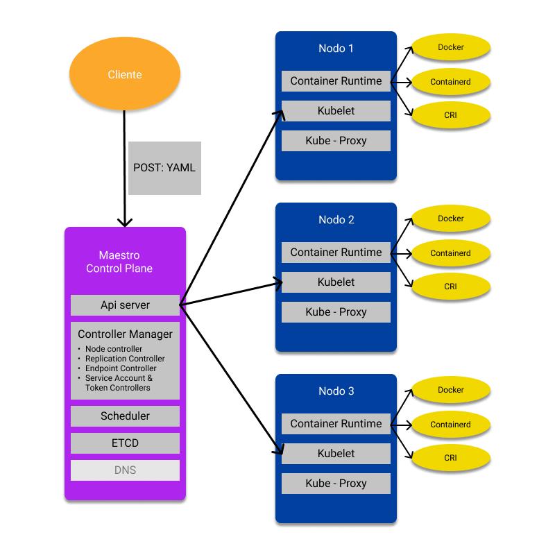 Arquitectura de kubernetes con un poco más de detalle