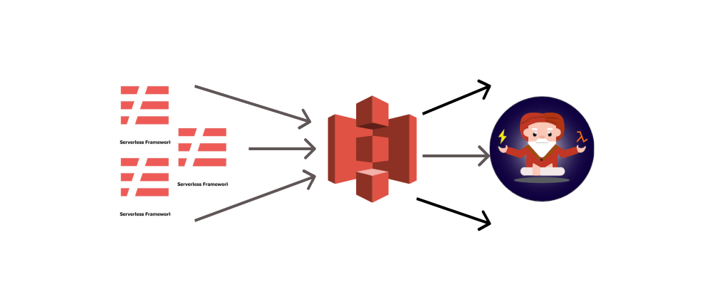 Cover image for Reusing S3 bucket for multiple Serverless Framework projects deploy
