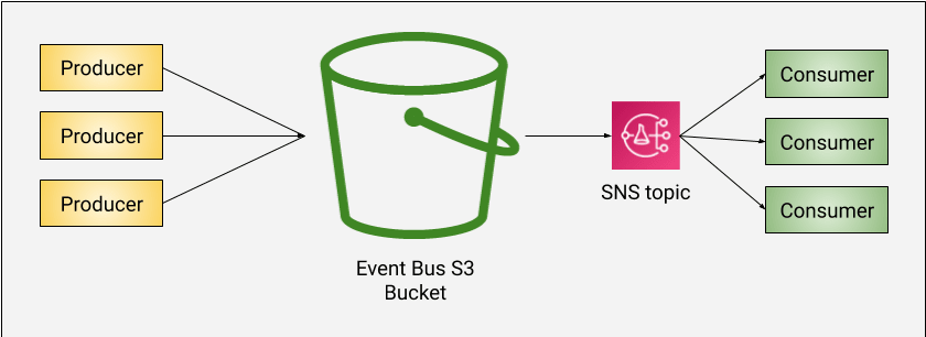 S3 event bus with SNS