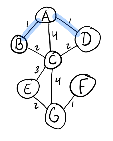Adding the A-D edge in Kruskal's algorithm