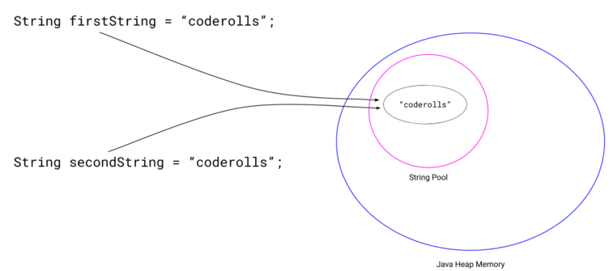 """'firstString' and 'secondString' pointing towards the """"coderolls"""" string in string pool"""