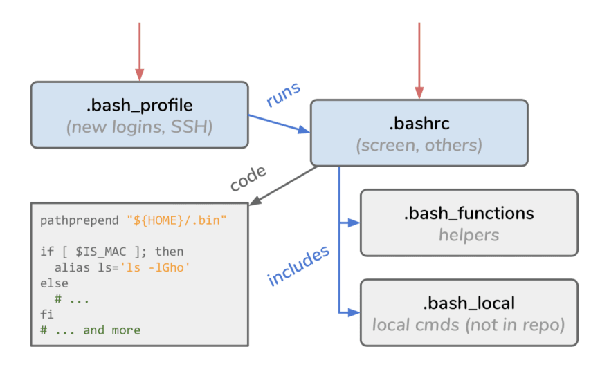 Bash layout