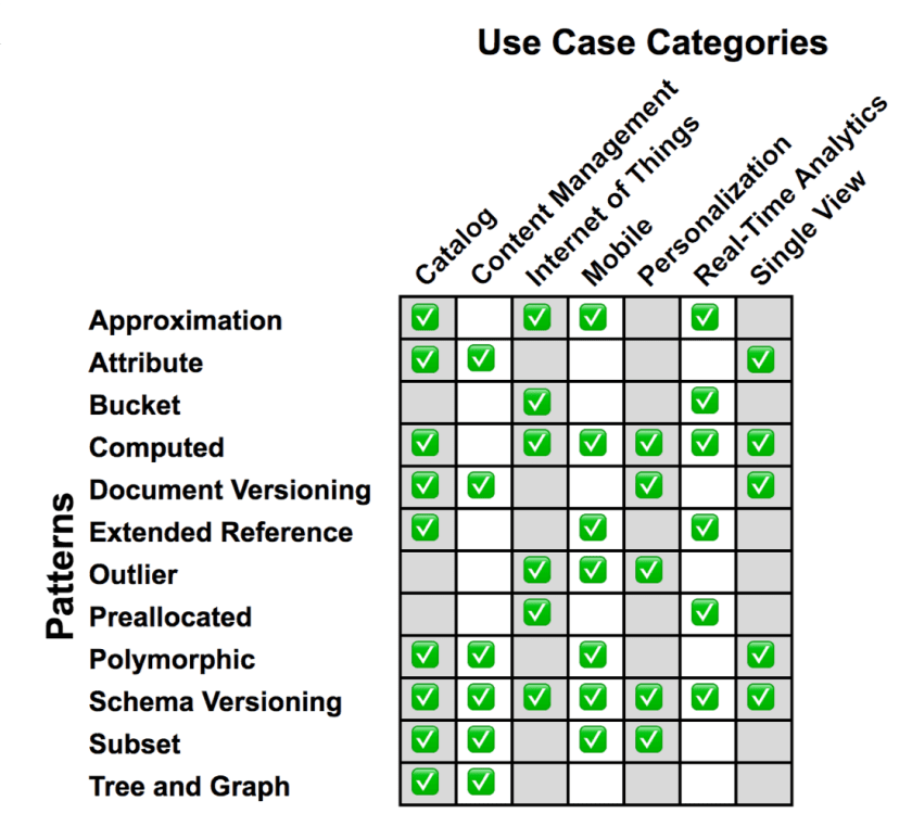 Use Cases vs Patterns Matrix