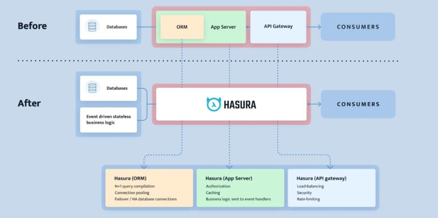 Hasura vs Apollo Server vs Prisma 2
