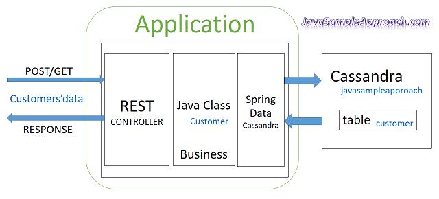 angular-4-spring-data-cassandra-server-overview