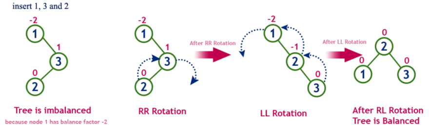 Right left rotation example