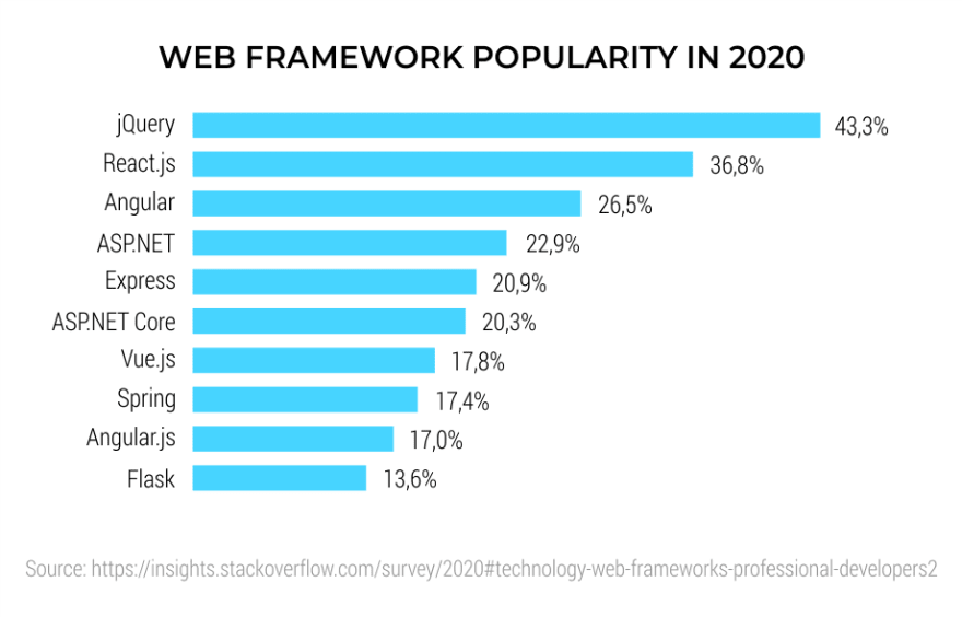 Web-Framework-Popularity-in-2020