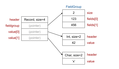 Record data structures