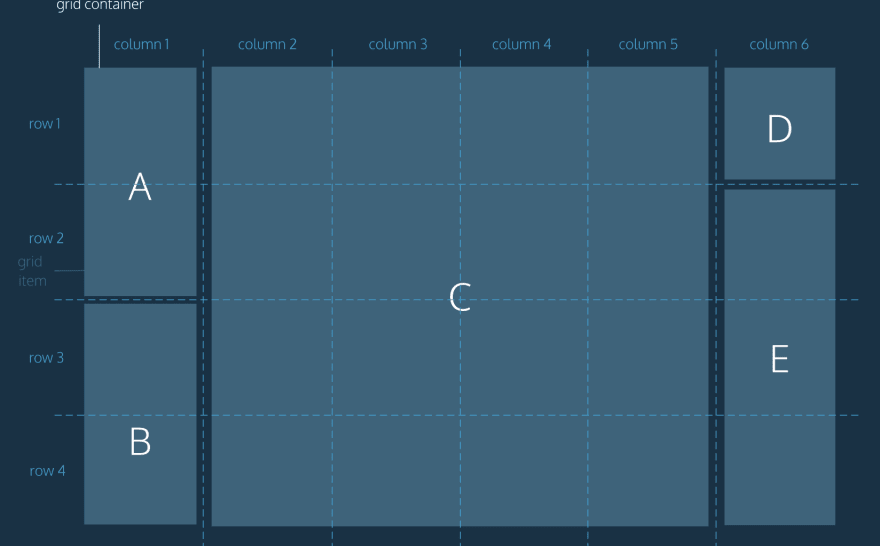 Image of css grid with items in different number of columns/rows