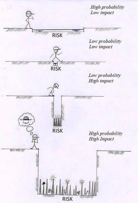 Risk modelling