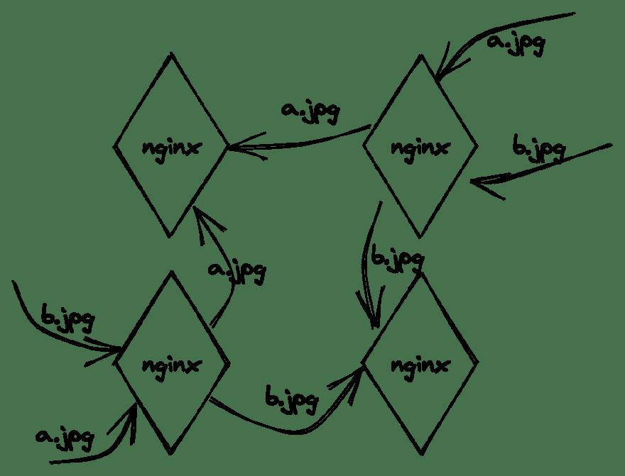 Consistent hashing diagram